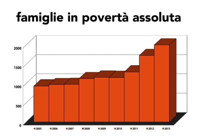 ISTAT famiglie in povertà assoluta in Italia dal 2005 al 2013