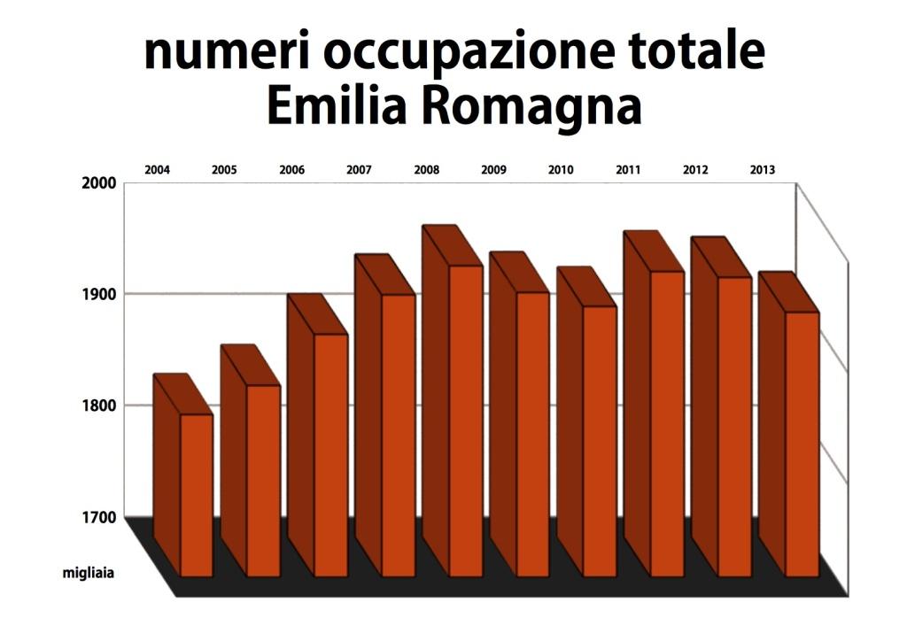 ISTAT numeri occupazione Emilia Romagna dal 2004 al 2013