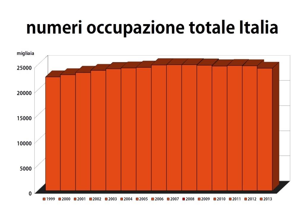 ISTAT numeri dell'occupazione in Italia dal 1999 al 2013