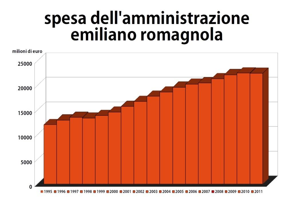 ISTAT spesa della pubblica amministrazione emiliano romagnola dal 1995 al 2013