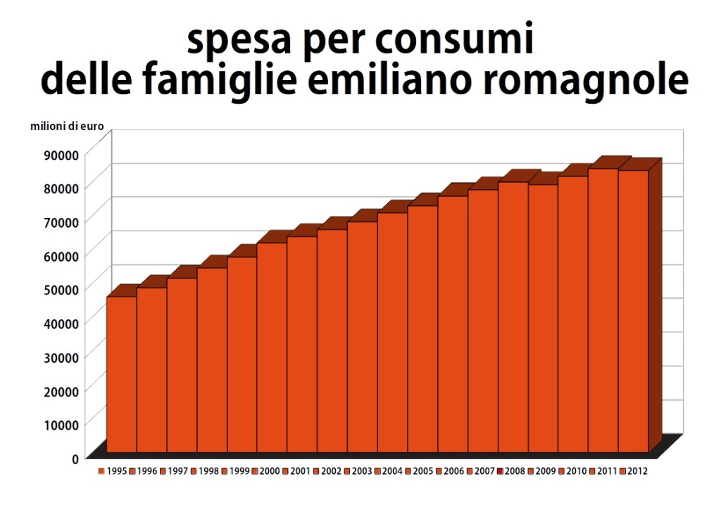 ISTAT - spesa per consumi delle famiglie emiliano romagnole dal 1995 al 2012